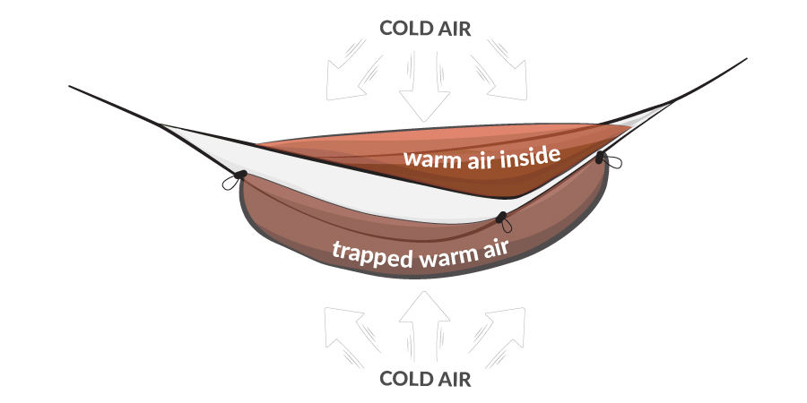 You can also use foam camping pads or inflatable mats inside your hammock,  though many users find these annoying as mats can shift out of place easily. - Winter Camping: Keeping Warm In Your Hammock